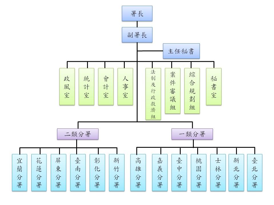法務部行政執行署組織架構圖